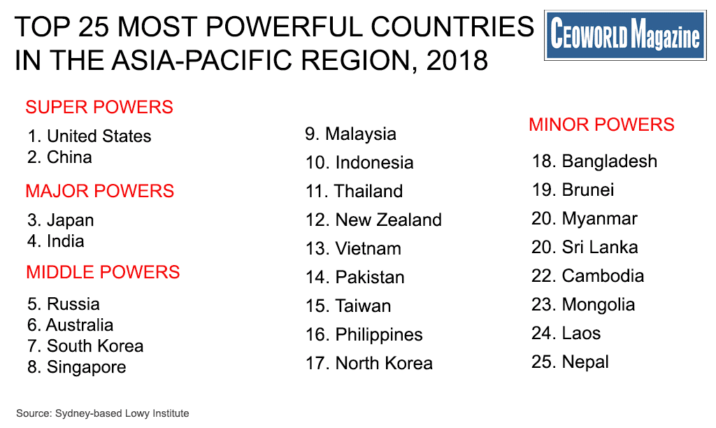 Top 25 Most Powerful Countries In The Asia-Pacific Region