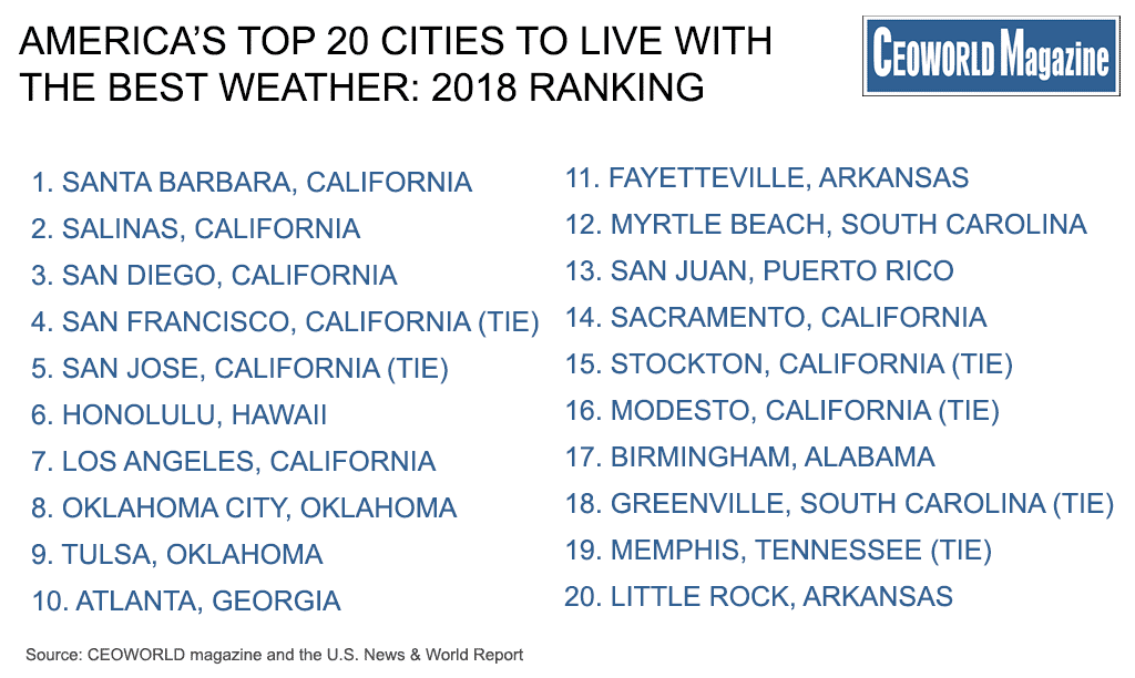Americas Top 20 Cities To Live With The Best Weather 2018 Ranking