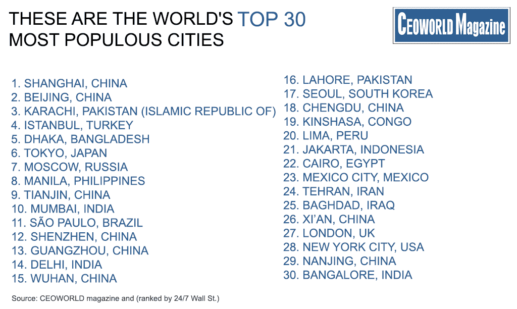 These Are The World's Top-300 Most Populous Cities, 2018