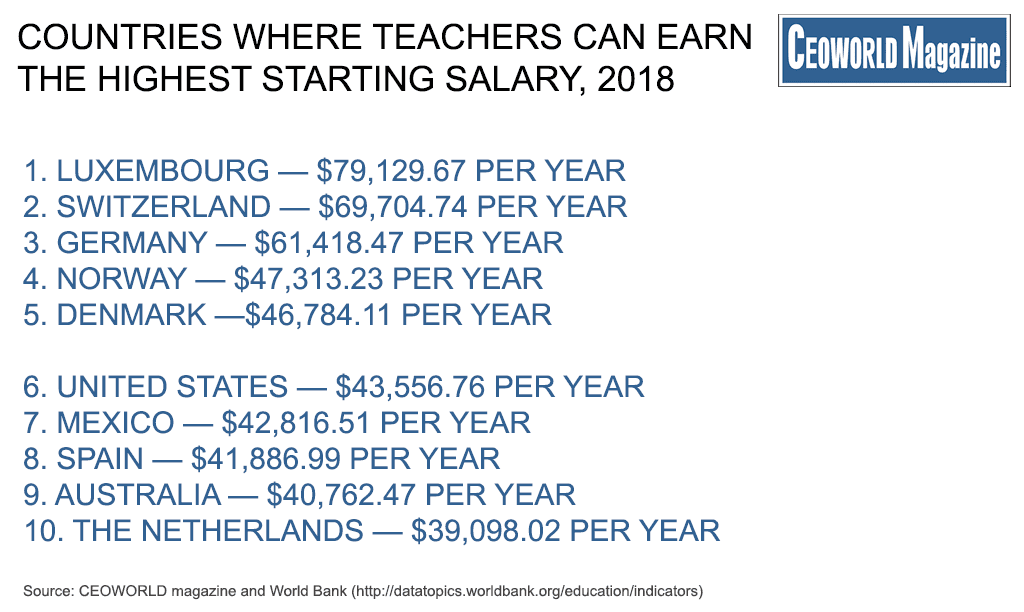Revealed: Countries That Pays Public High School Teachers