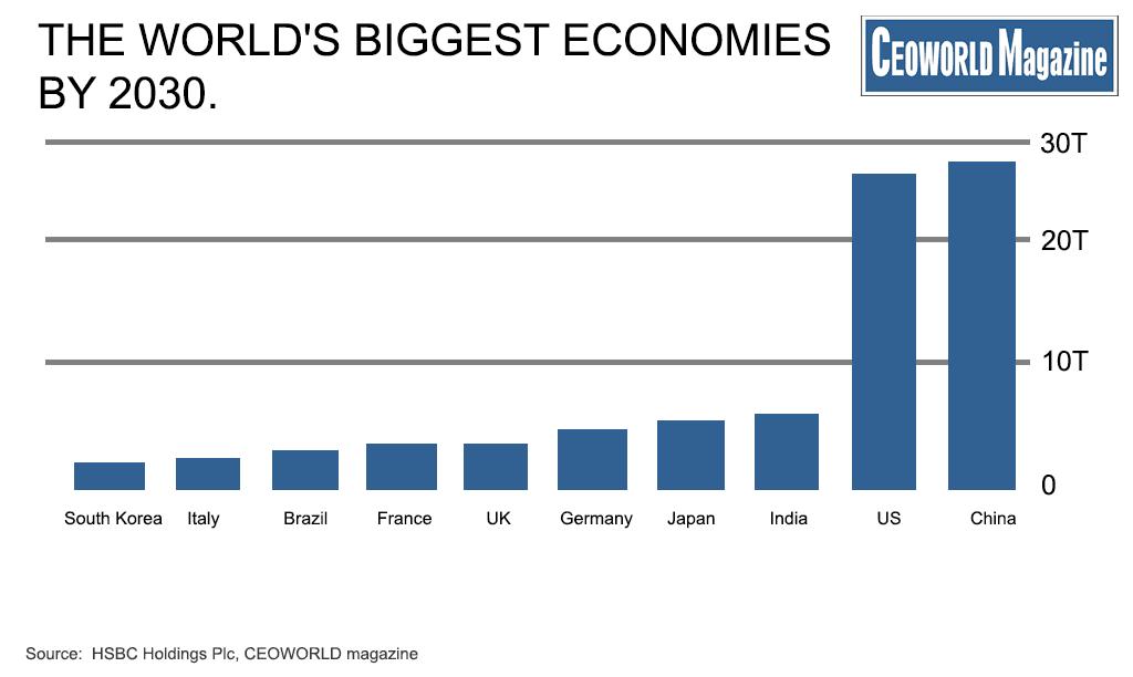 worlds largest economy billions - 1024×612