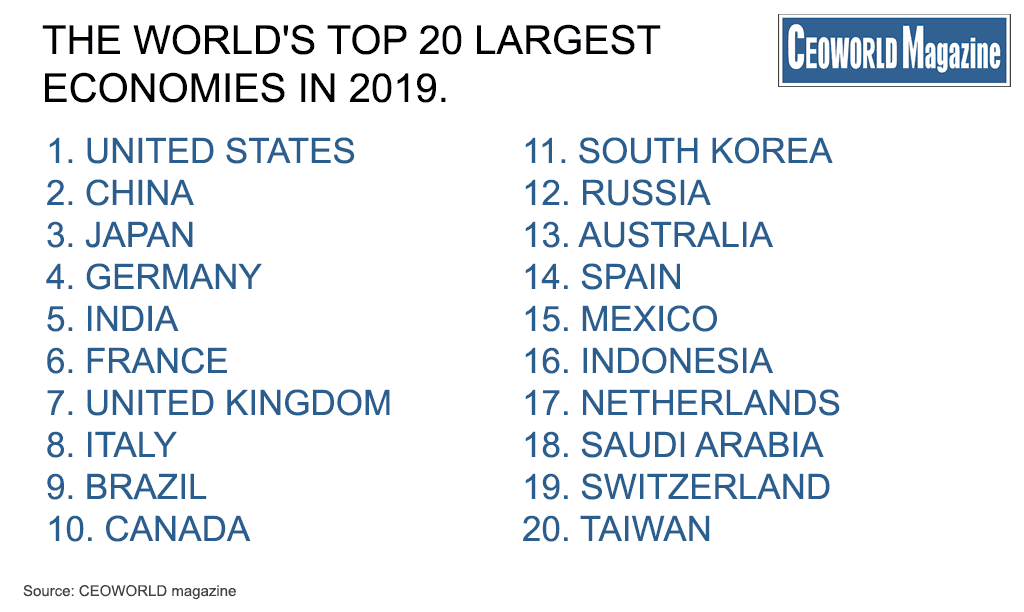 GDP Rankings Of The World's Largest Economies, 2019
