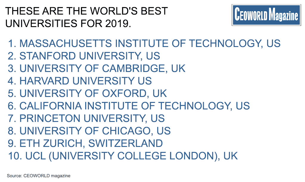 Revealed: Best Universities In The World For 2019 | CEOWORLD