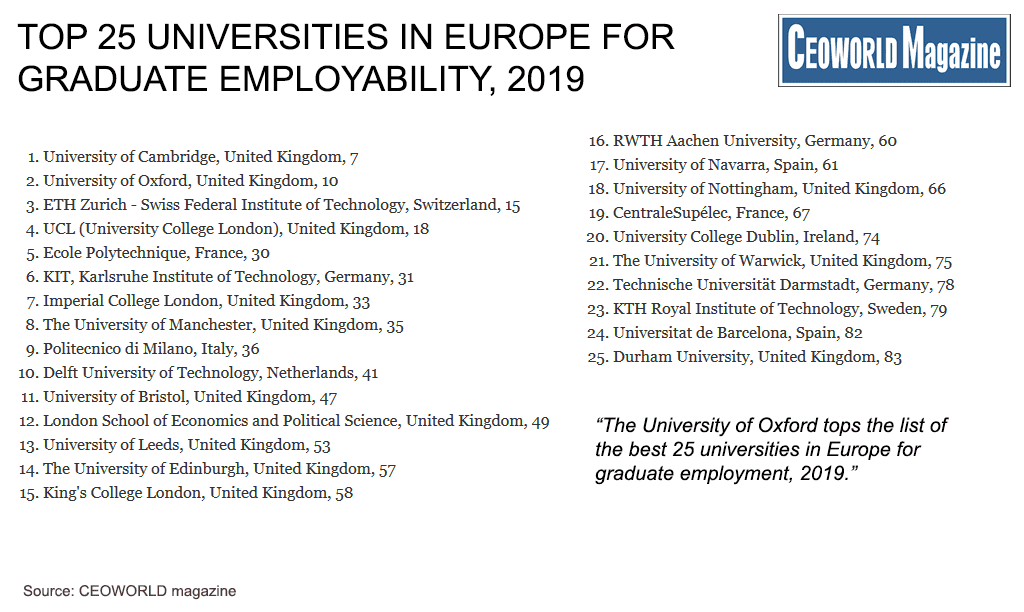 Which European Universities Ranked Highest For Graduate