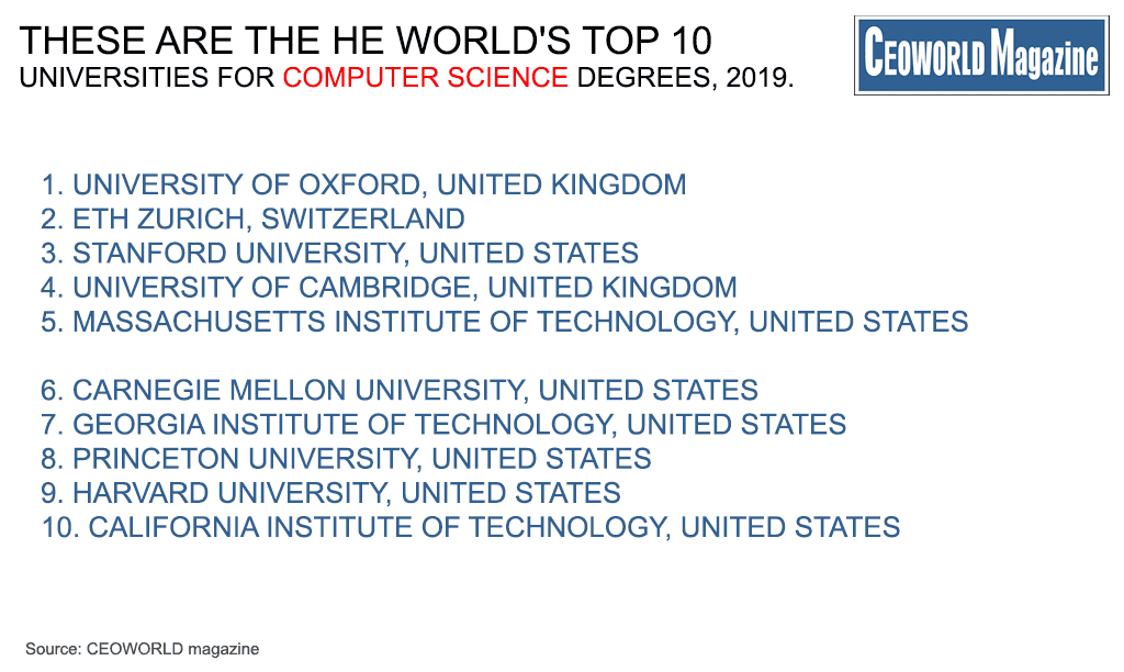 World's Top 50 Universities For Computer Science Degrees, 2019