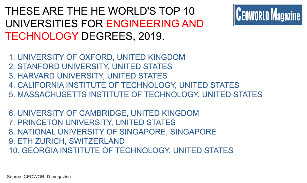 World's Top 50 Universities For Engineering And Technology Degrees