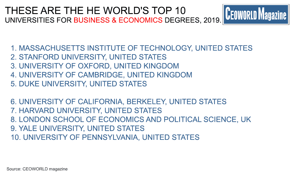 World's Top 50 Universities For Business And Economics