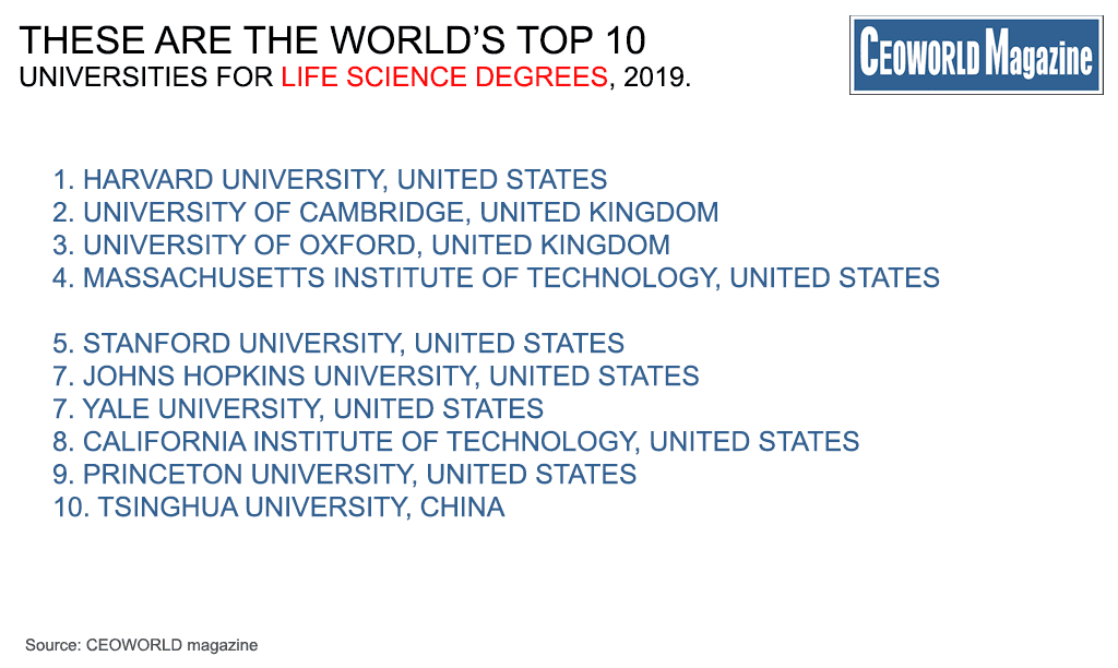 World's Top 50 Universities For Life Science Degrees, 2019