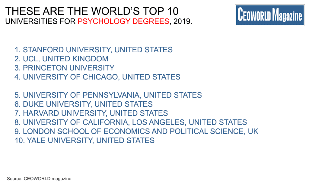 World's Top 50 Universities For Psychology Degrees, 2019 | CEOWORLD