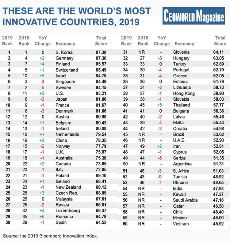 Here Are The 60 Most Innovative Countries In The World For