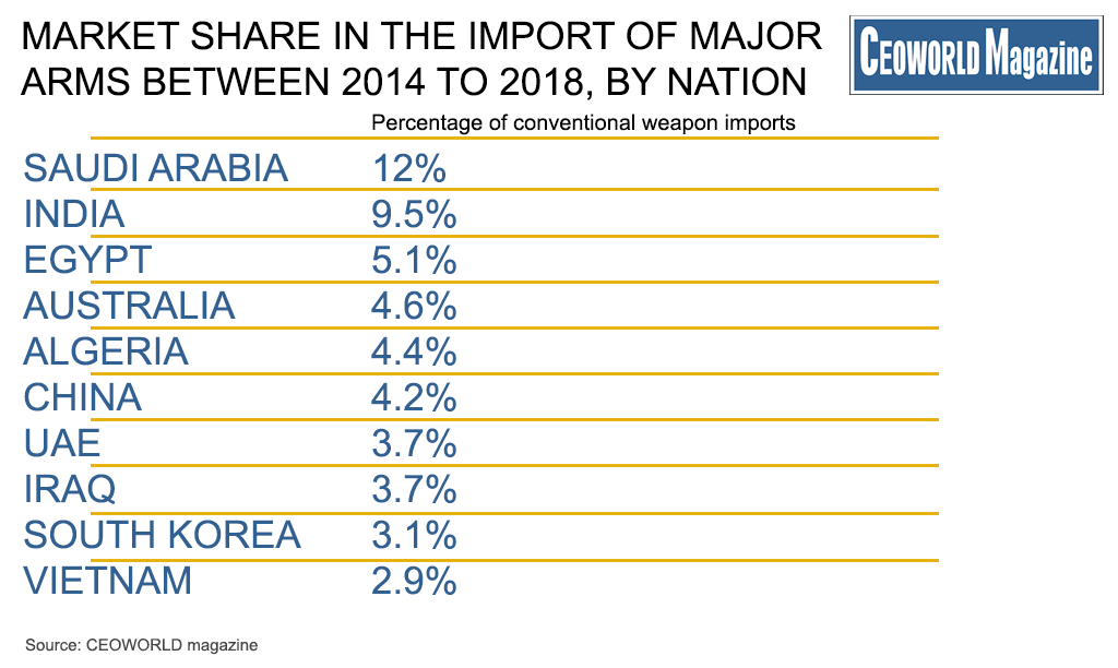 Market Share Of The World's Biggest Arms Importers Between 2014 to