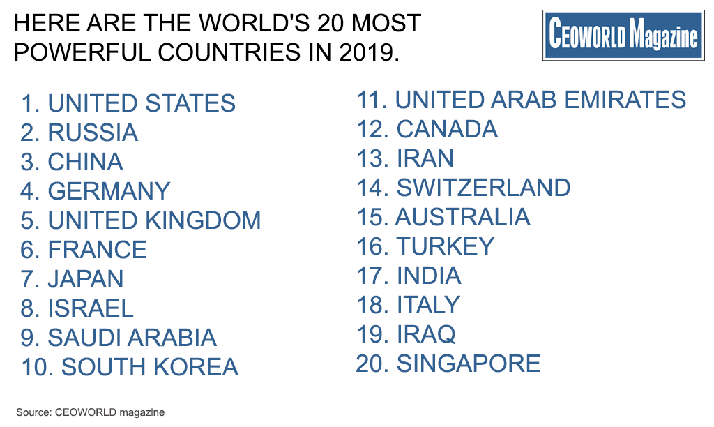 Here Are The World's 25 Most Powerful Countries In 2019