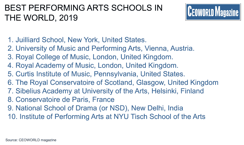 Best Performing Arts Schools In The World, 2019 | CEOWORLD