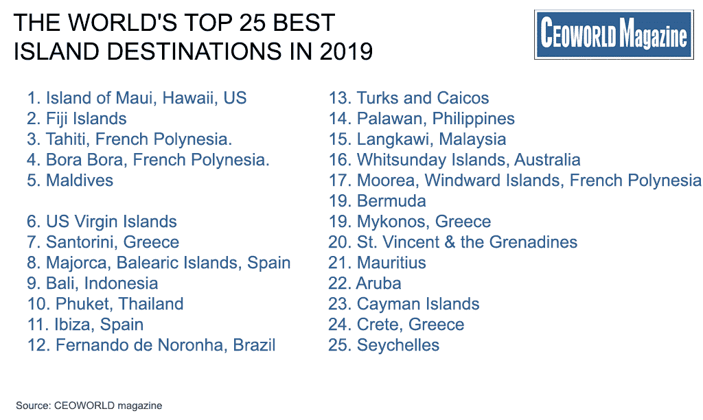 The World's Top 25 Best Island Destinations In 2019