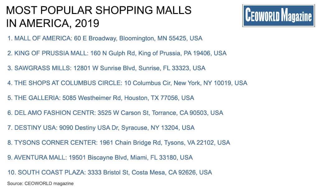 Most Popular Shopping Malls In America, 2019 | CEOWORLD magazine