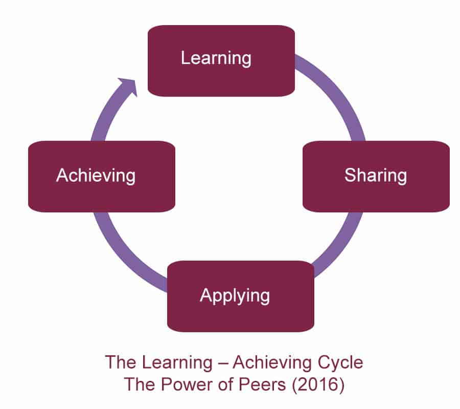 The Learning – Achieving Cycle