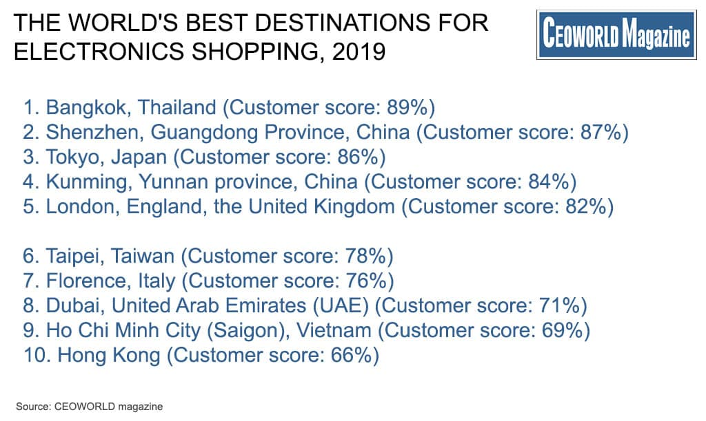 World's Best Destinations For Electronics Shopping, 2019