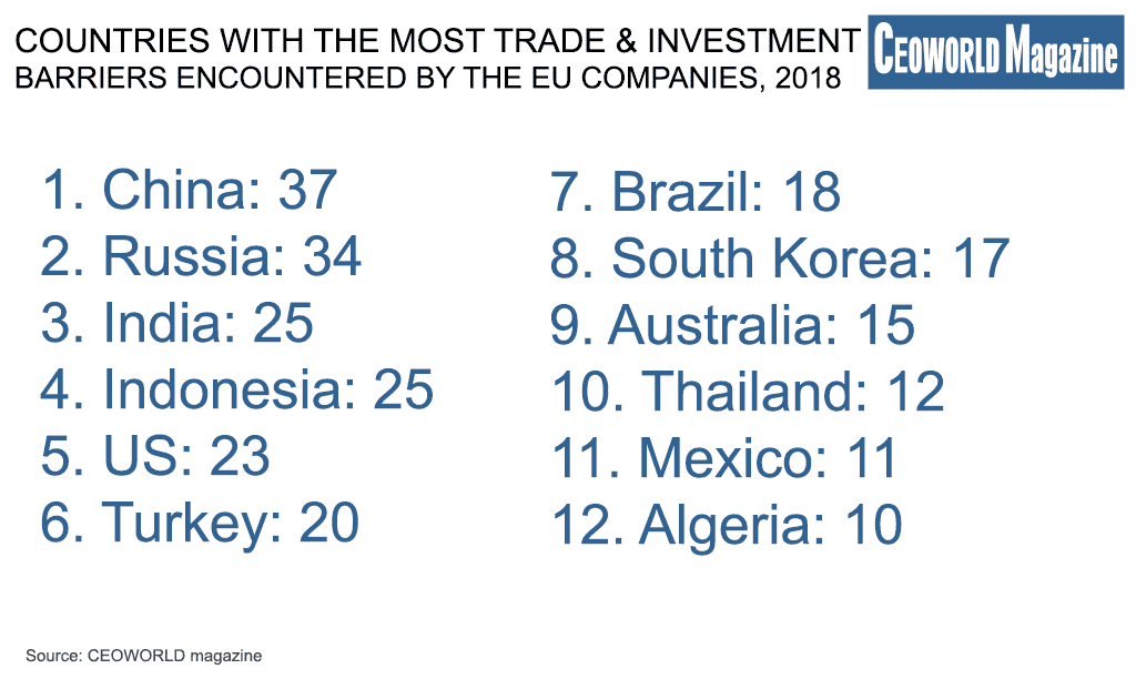 Countries With The Most Trade And Investment Barriers Encountered By