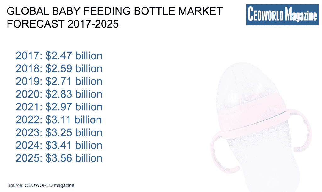 Global baby feeding bottle market forecast 2017-2025
