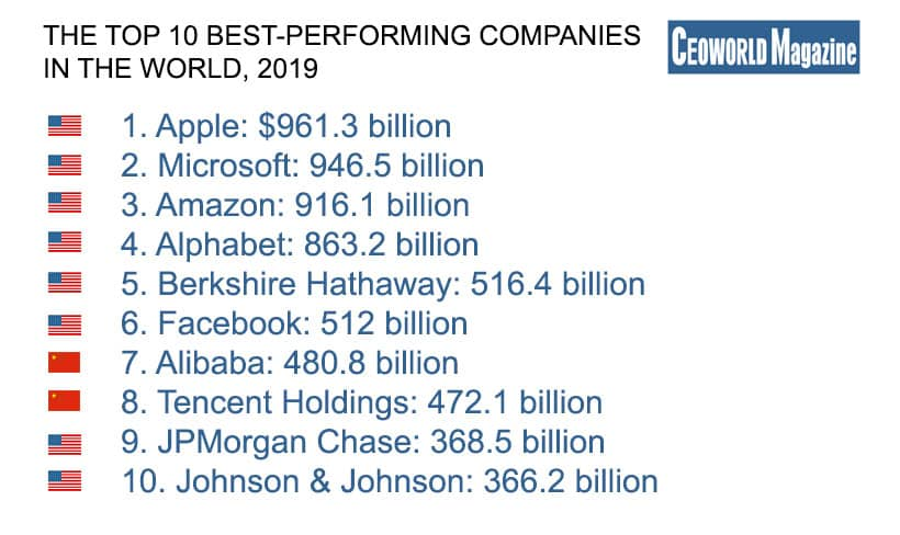 The Top 100 Best-Performing Companies In The World, 2019