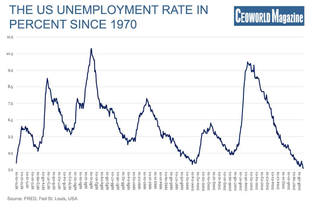 The US unemployment rate in percent since 1970