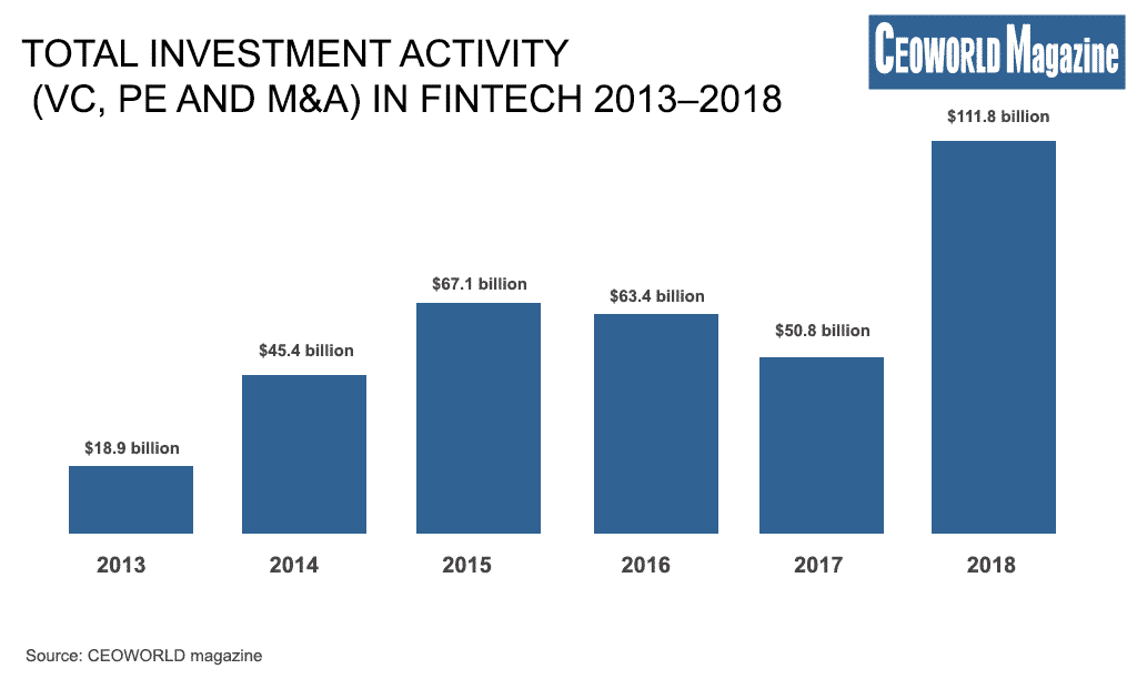 Total investment activity (VC, PE and M&A) in fintech 2013–2018