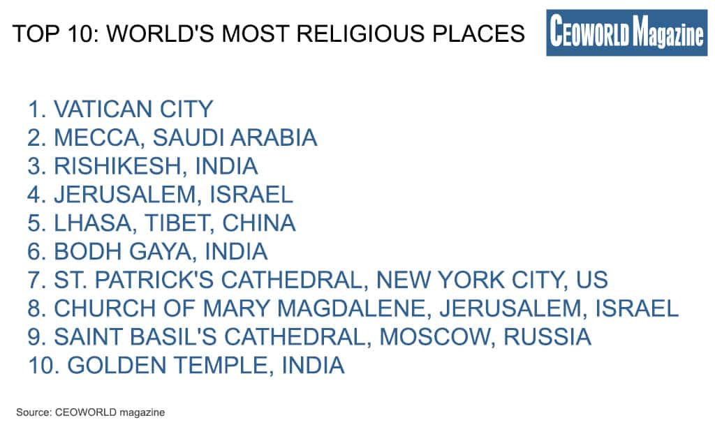 World's Most Religious Places