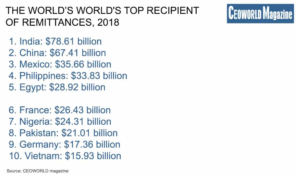 World's Top Recipient Of remittances, 2018