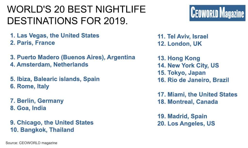 Best nightlife destinations in the world, 2019