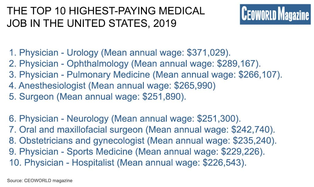 Top 10 highest-paying medical job in the United States, 2019