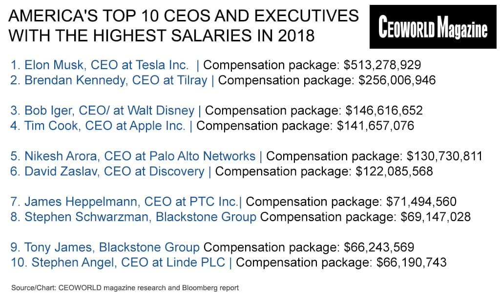 America's Top 10 CEOs And Executives With The Highest Salaries In