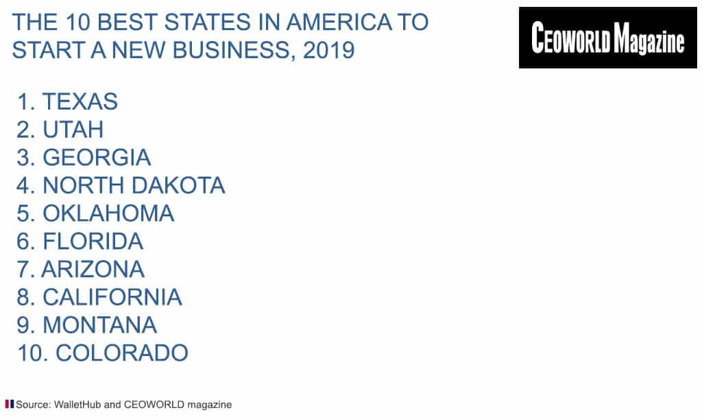The 10 best states in America to start a new business, 2019