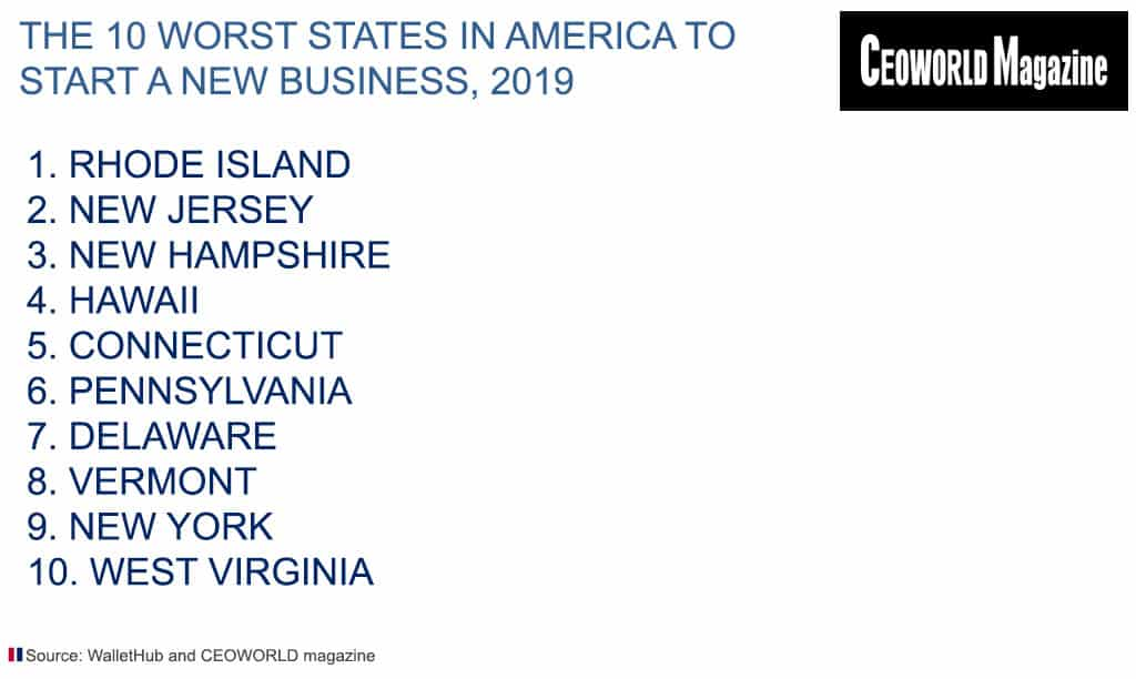 The 20 worst states in America to start a new business, 2019