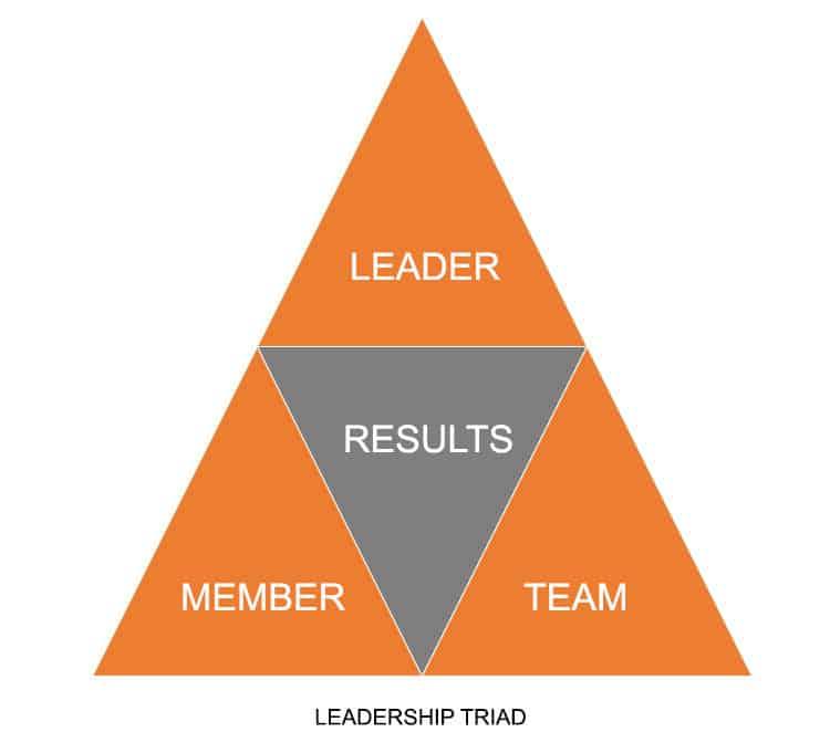 The Leadership Triad