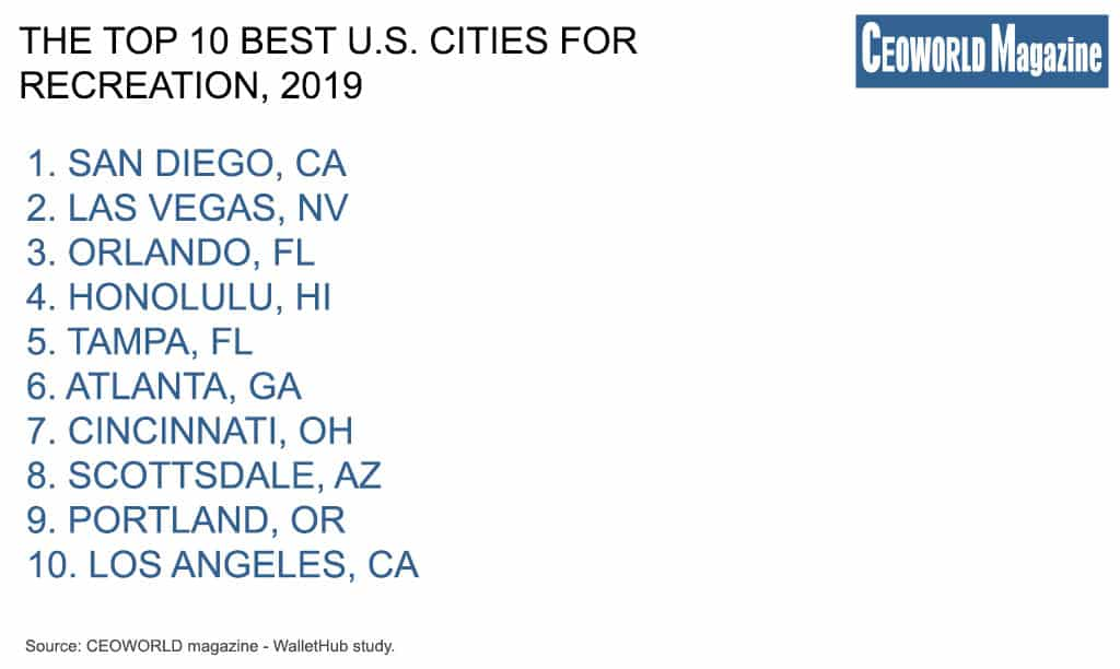 The Top 10 Best U.S. Cities For Recreation, 2019