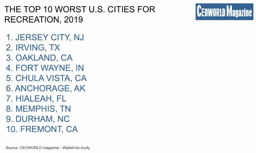 The Top 10 Worst U.S. Cities For Recreation, 2019
