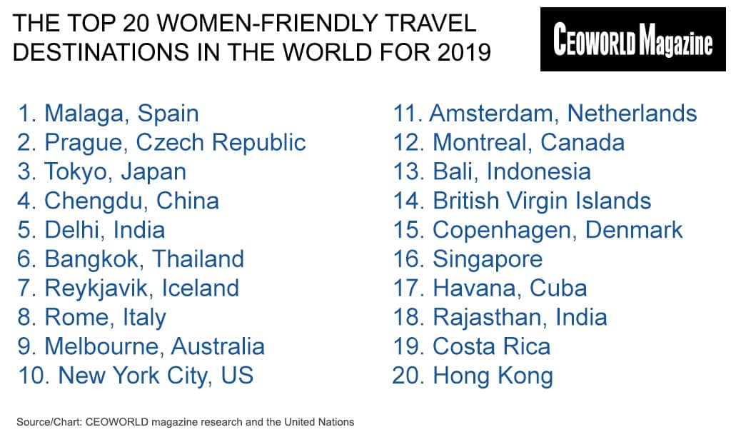 The Top 20 Women-Friendly Travel Destinations In The World For 2019