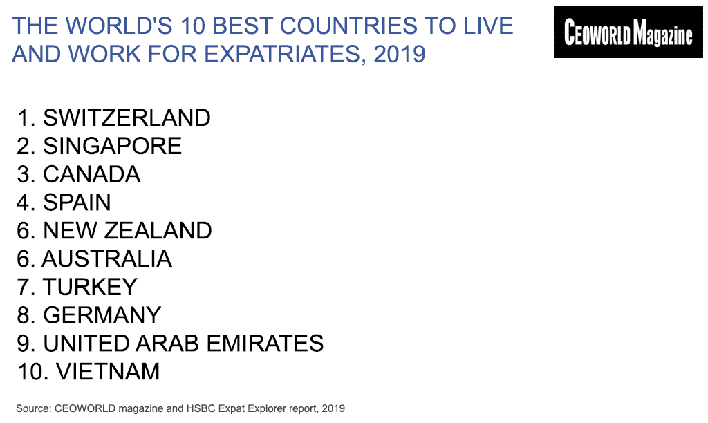 The World's Best Countries To Live And Work For Expatriates