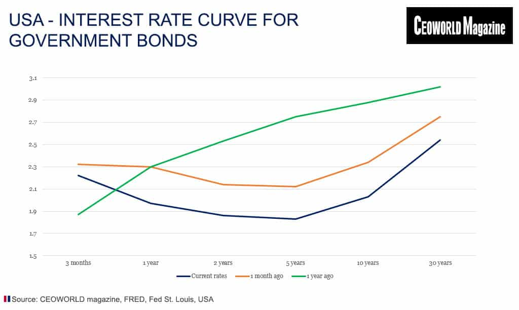 USA - Interest rate curve for government bonds