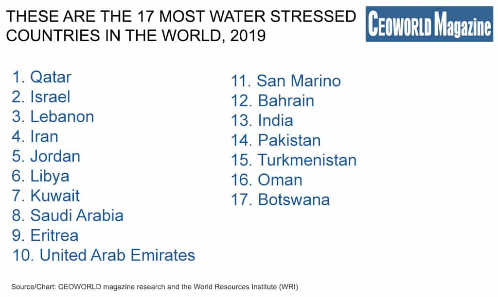 Most Water-Stressed Countries In The World For 2019