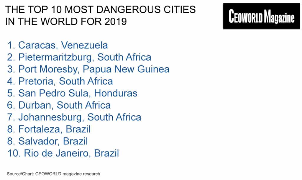 The World's Safest Cities Ranking, 2019 | CEOWORLD magazine