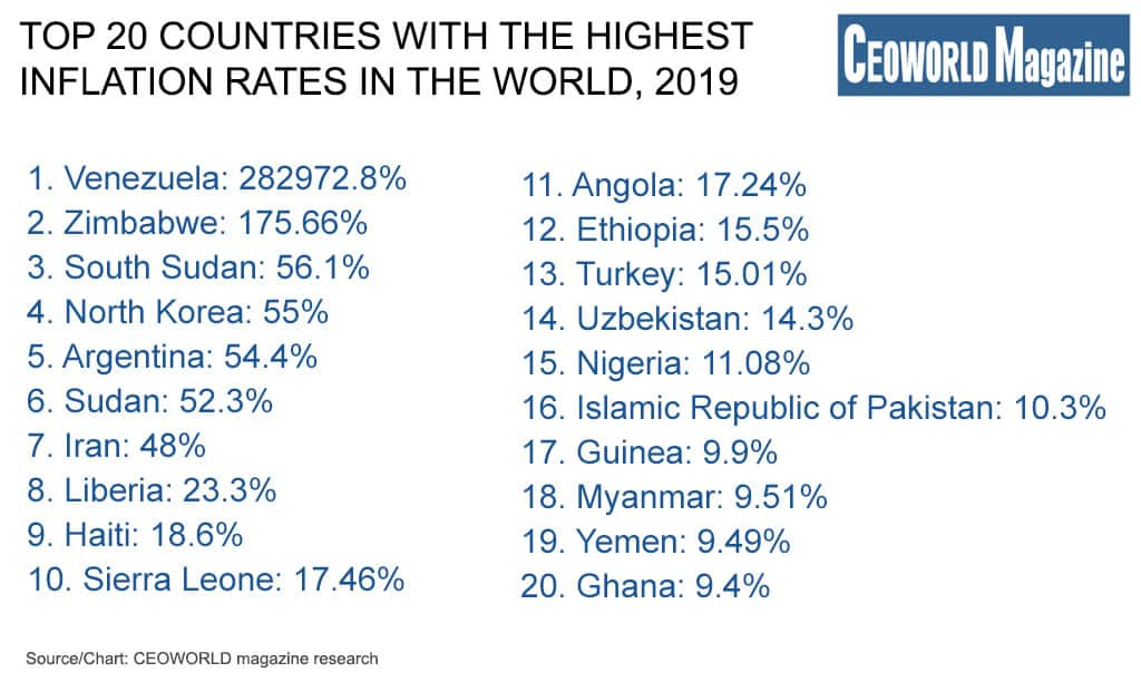 Countries With The Highest Inflation Rates In The World