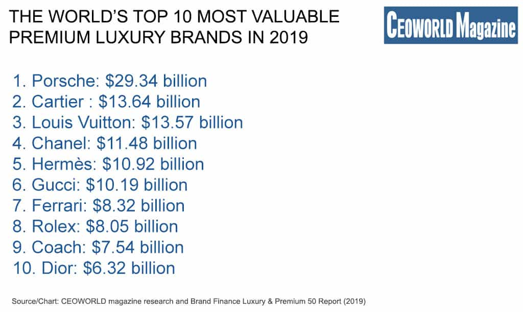 World's top 10 most valuable premium luxury brands in 2019, by brand value