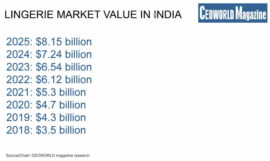 Lingerie market value in India