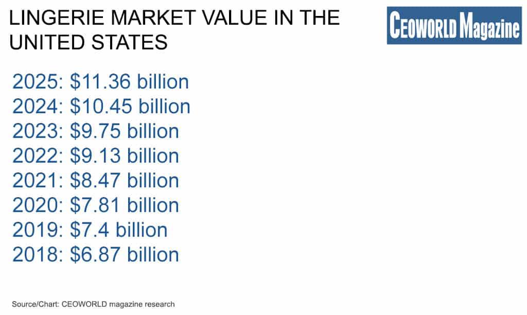 Lingerie market value worldwide