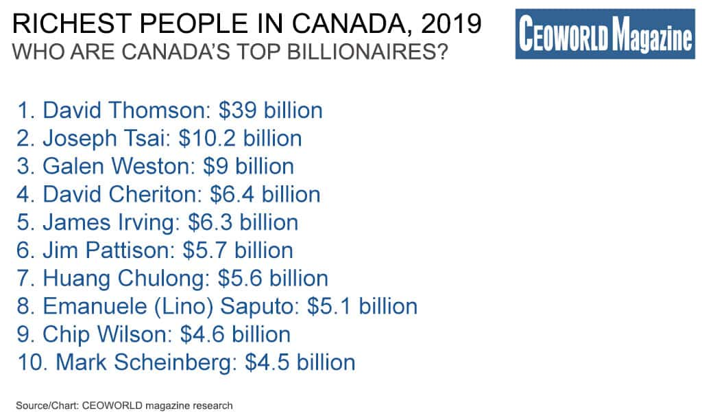 Richest People In Canada, 2019