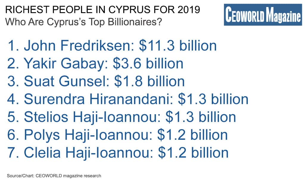 Richest People In Cyprus For 2019