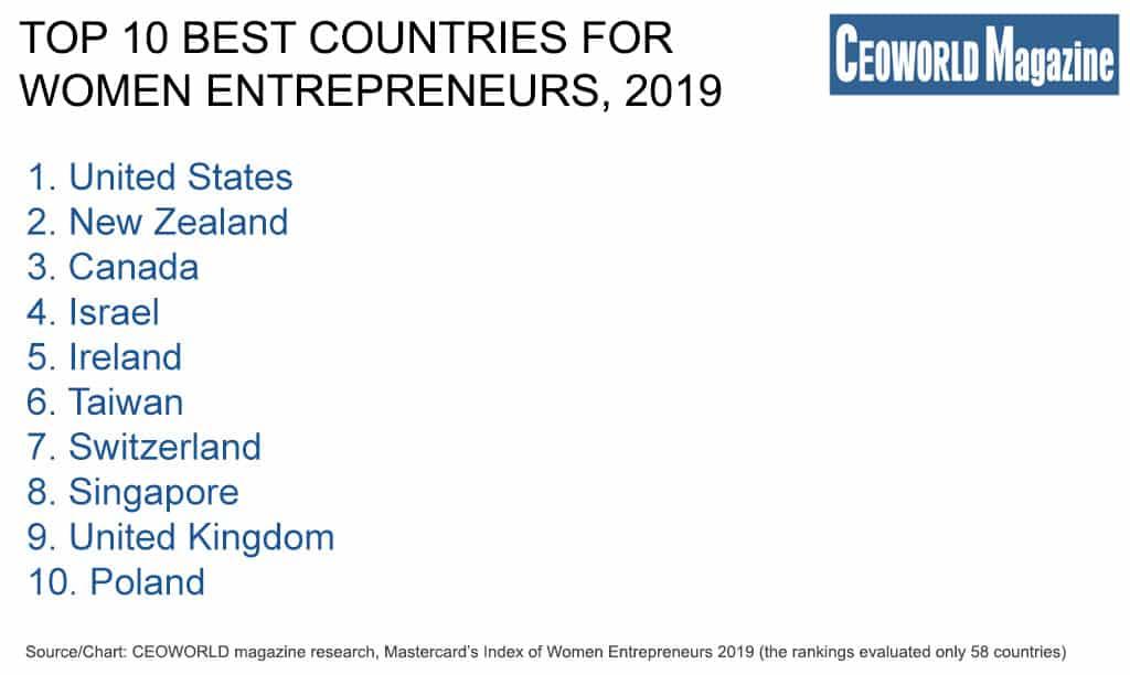 Top 10 best countries for women entrepreneurs, 2019