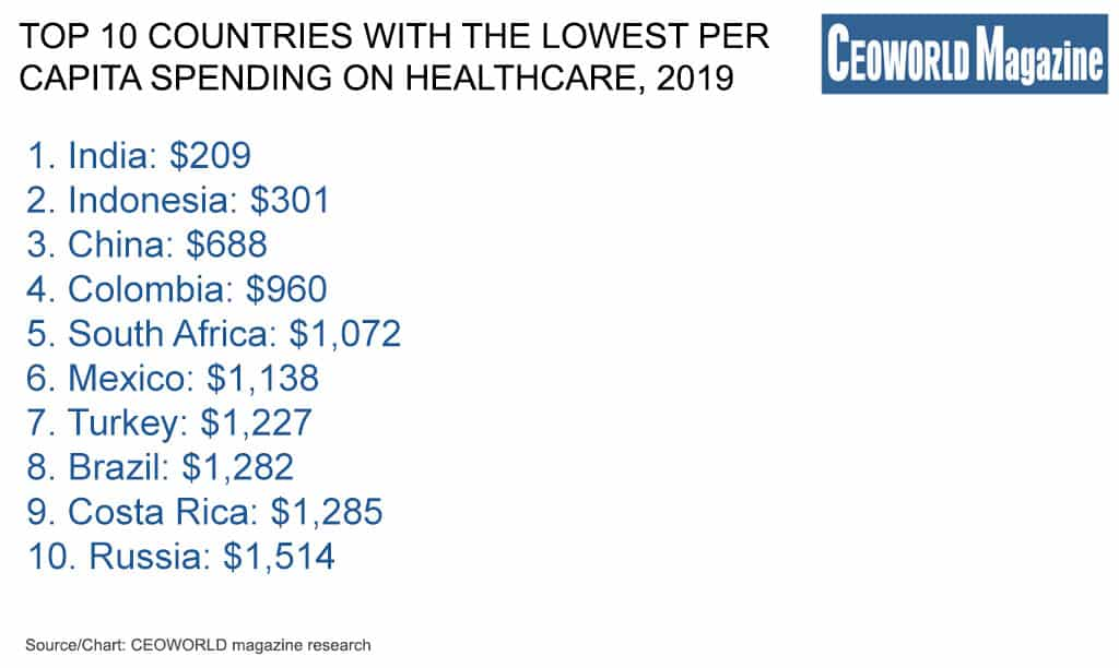 Top 10 countries with the lowest per capita spending on healthcare, 2019
