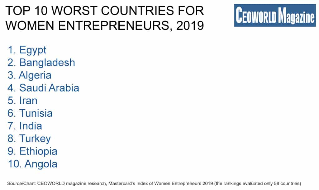 Top 10 worst countries for women entrepreneurs, 2019